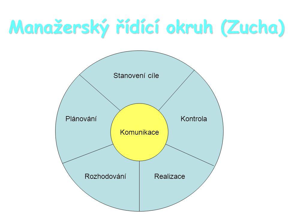 Manažerský řídící okruh (Zucha)