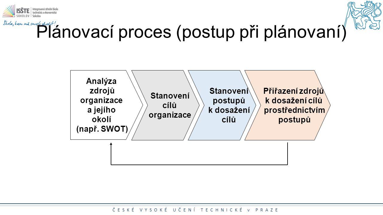 Plánovací proces (postup při plánovaní)