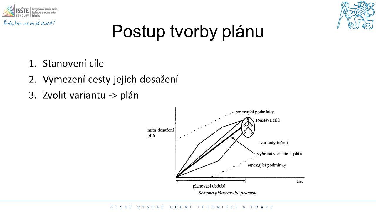 Postup tvorby plánu Stanovení cíle Vymezení cesty jejich dosažení