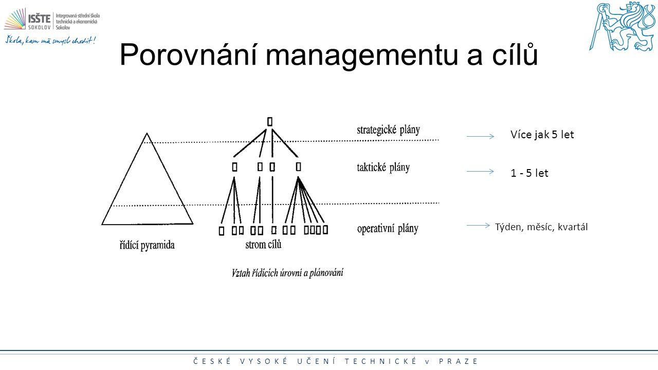 Porovnání managementu a cílů