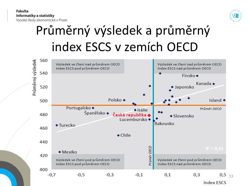 Průměrný výsledek a průměrný index ESCS v zemích OECD