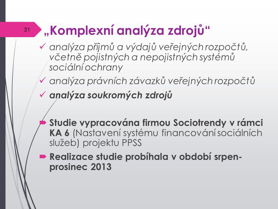 """""""Komplexní analýza zdrojů"""