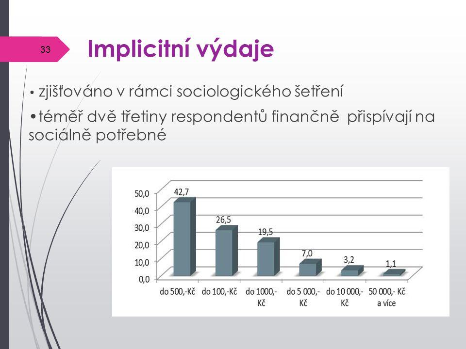 Implicitní výdaje • zjišťováno v rámci sociologického šetření.