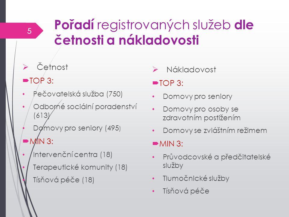 Pořadí registrovaných služeb dle četnosti a nákladovosti