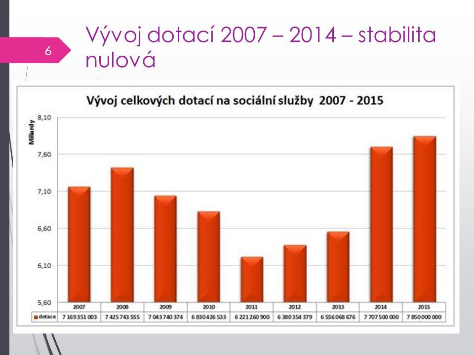 Vývoj dotací 2007 – 2014 – stabilita nulová