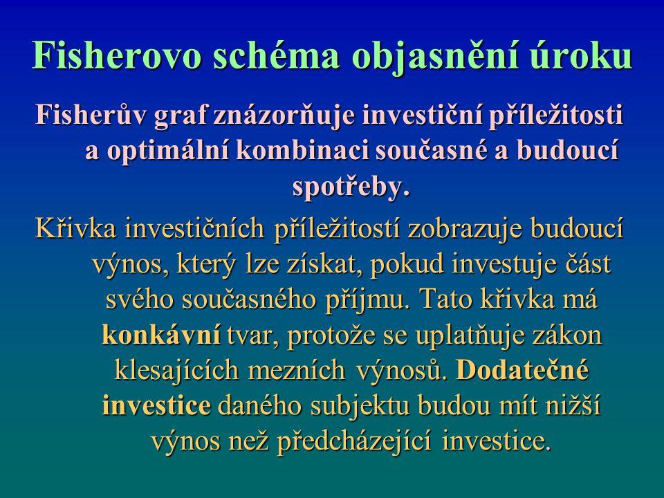 Fisherovo schéma objasnění úroku