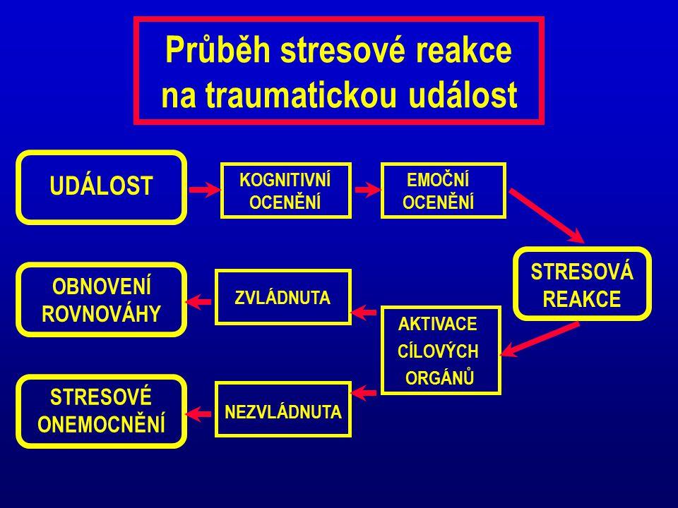 Průběh stresové reakce na traumatickou událost