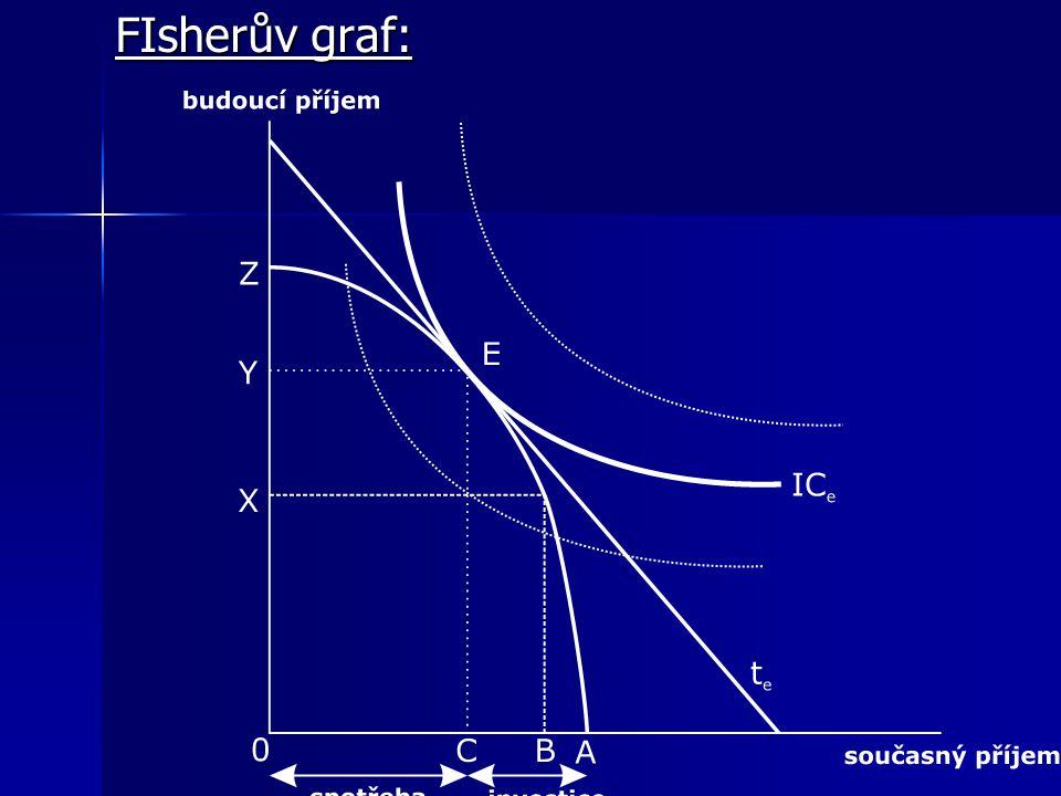 FIsherův graf: