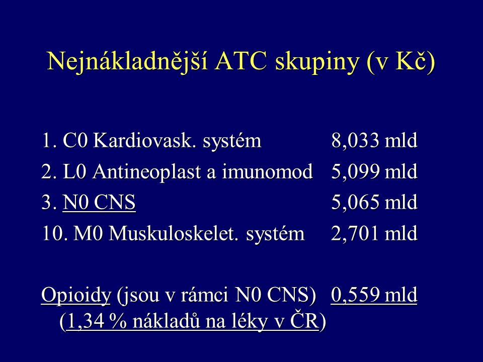 Nejnákladnější ATC skupiny (v Kč)
