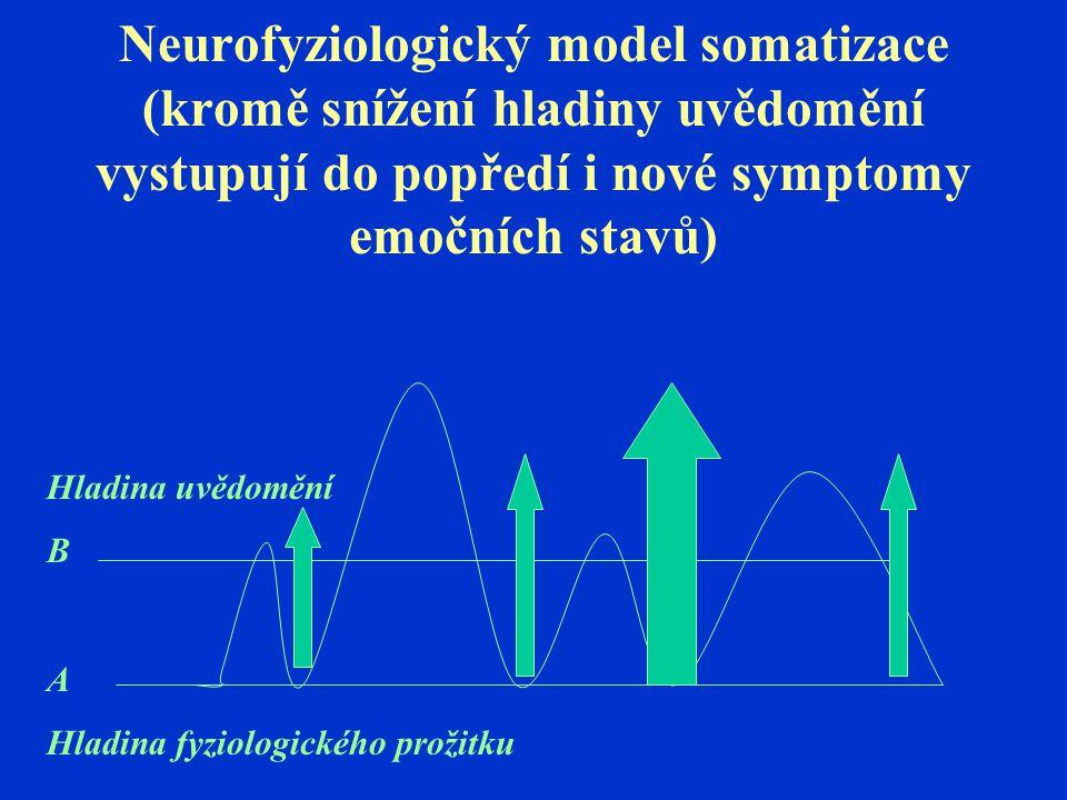 Neurofyziologický model somatizace (kromě snížení hladiny uvědomění vystupují do popředí i nové symptomy emočních stavů)