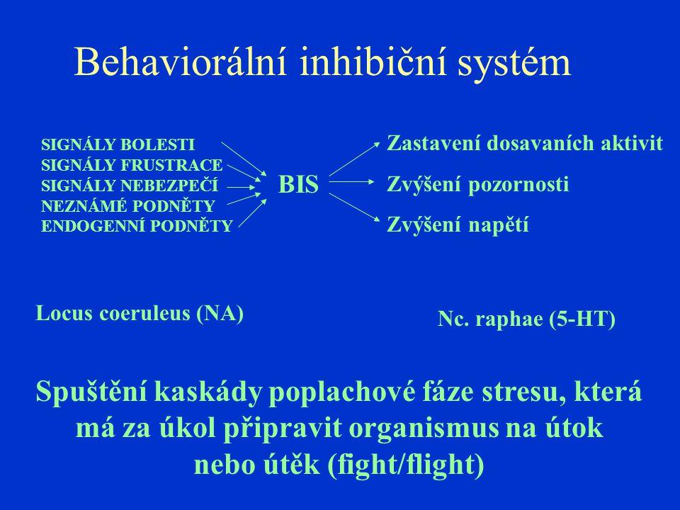 Behaviorální inhibiční systém