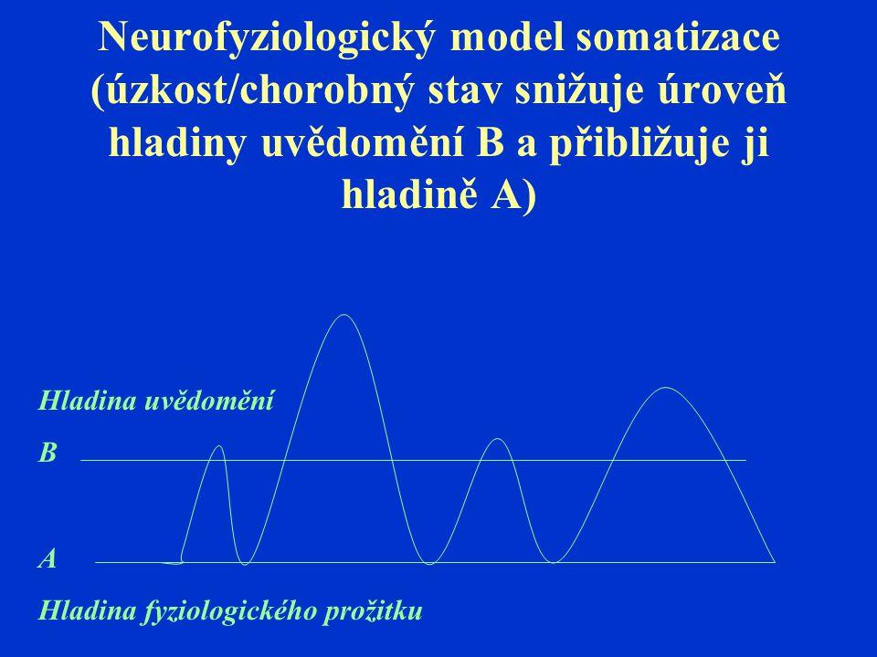 Neurofyziologický model somatizace (úzkost/chorobný stav snižuje úroveň hladiny uvědomění B a přibližuje ji hladině A)