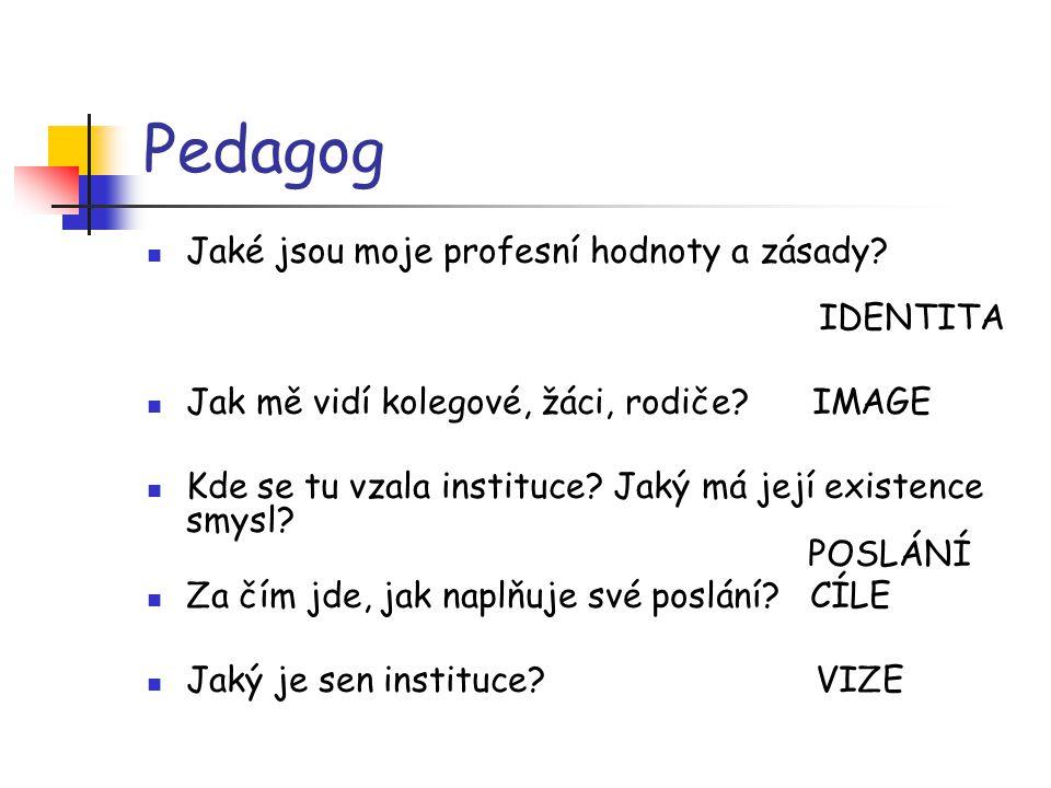 Pedagog Jaké jsou moje profesní hodnoty a zásady IDENTITA