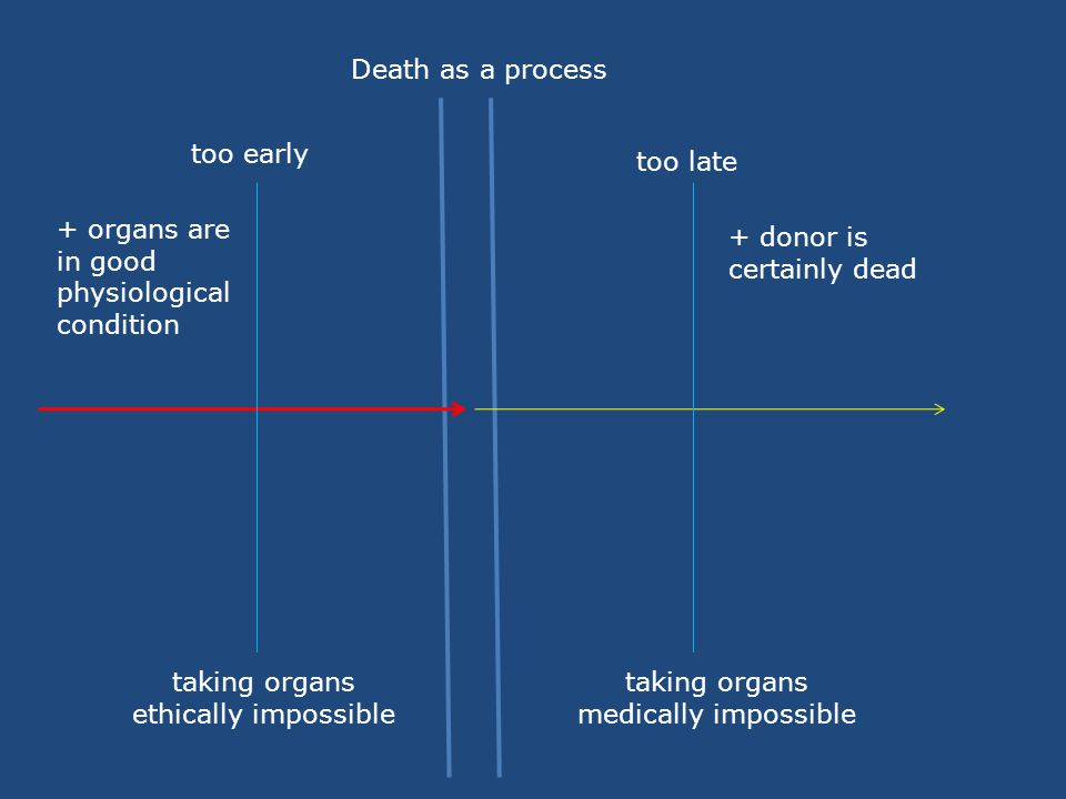Death as a process too early. too late. + organs are in good physiological condition. + donor is certainly dead.