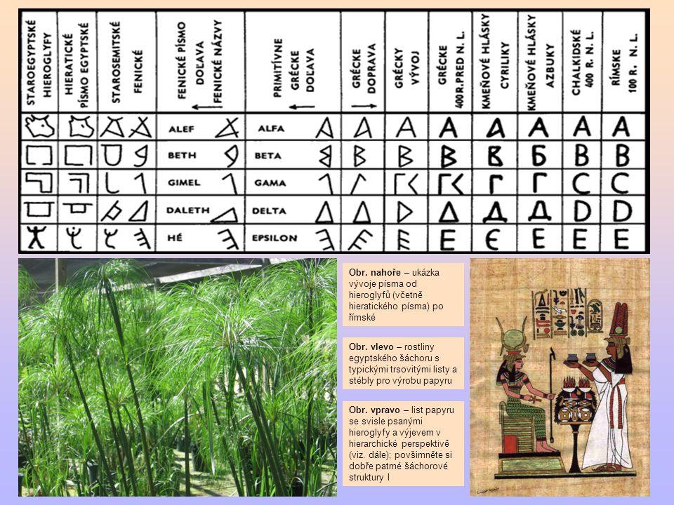 Obr. nahoře – ukázka vývoje písma od hieroglyfů (včetně hieratického písma) po římské