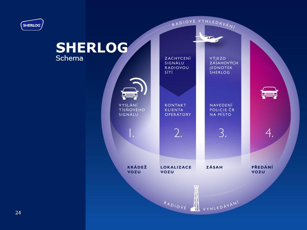 SHERLOG Schema