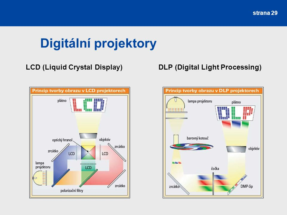 Digitální projektory LCD (Liquid Crystal Display) DLP (Digital Light Processing)