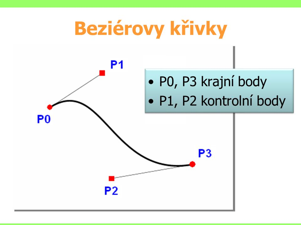 Beziérovy křivky P0, P3 krajní body P1, P2 kontrolní body