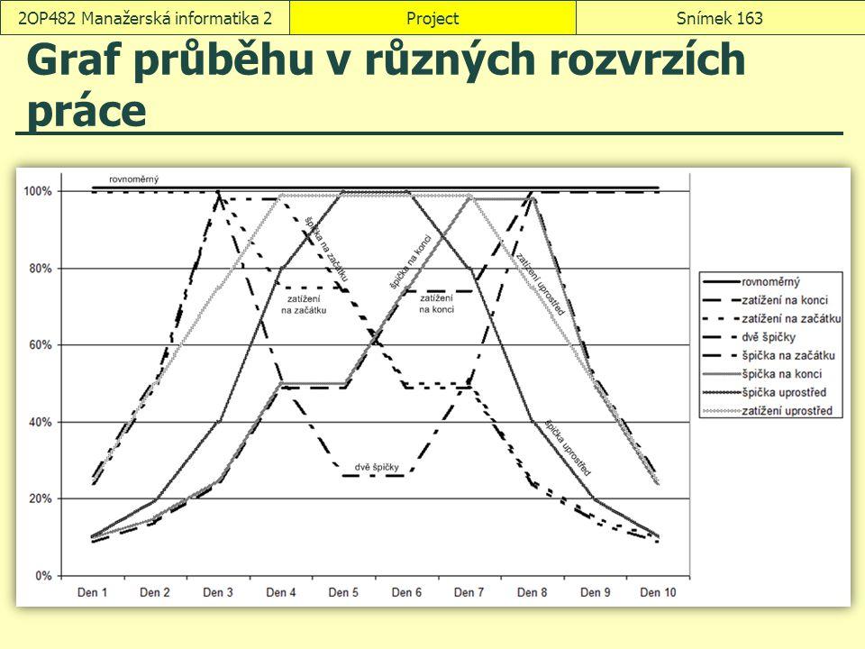 Graf průběhu v různých rozvrzích práce