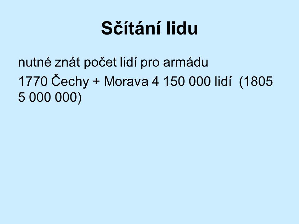 Sčítání lidu nutné znát počet lidí pro armádu 1770 Čechy + Morava 4 150 000 lidí (1805 5 000 000)