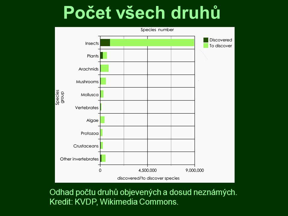 Počet všech druhů Odhad počtu druhů objevených a dosud neznámých.
