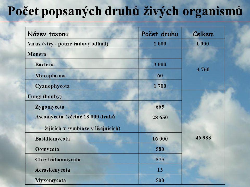 Počet popsaných druhů živých organismů