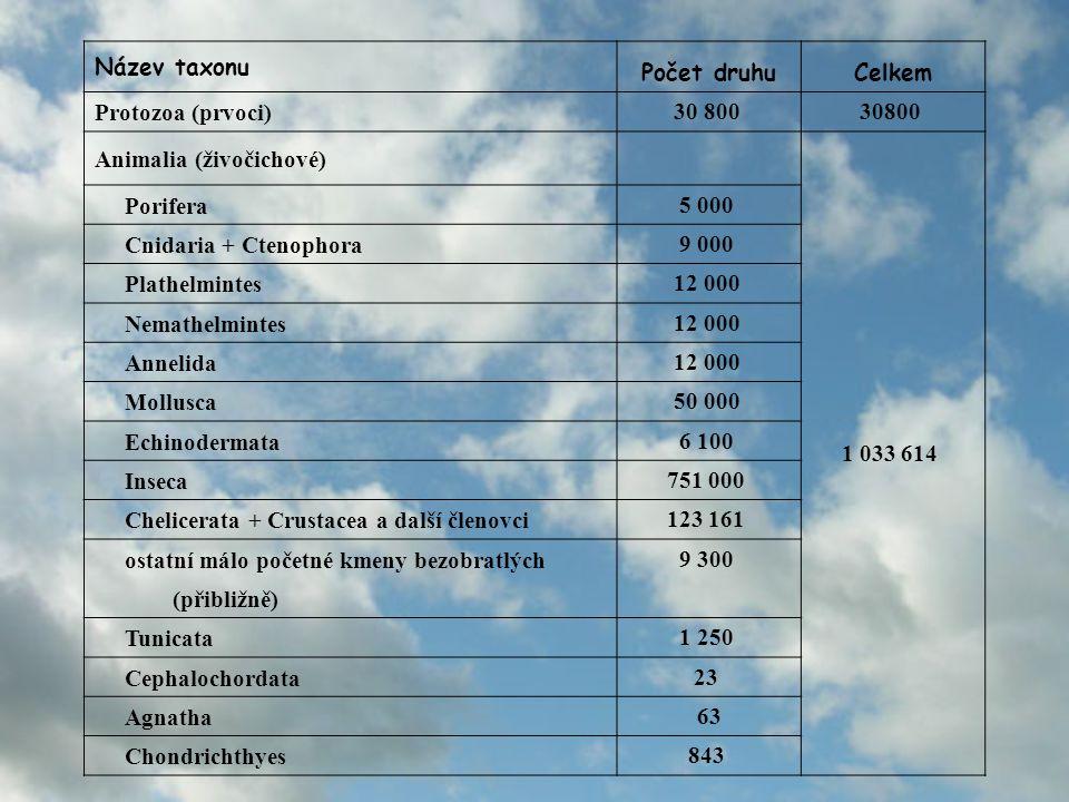 Název taxonu Počet druhu. Celkem. Protozoa (prvoci) 30 800 30800 Animalia (živočichové) 1 033 614