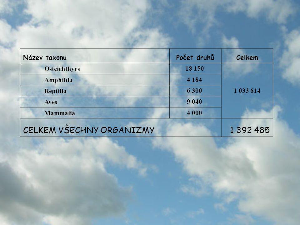 CELKEM VŠECHNY ORGANIZMY 1 392 485