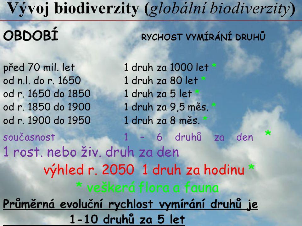 Vývoj biodiverzity (globální biodiverzity)