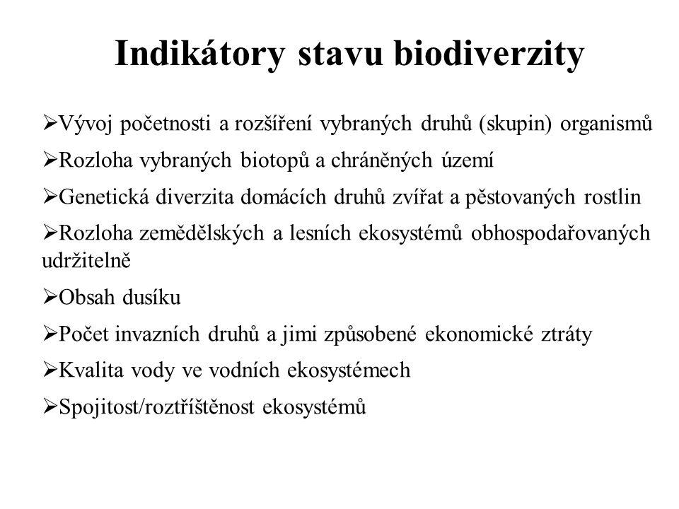 Indikátory stavu biodiverzity