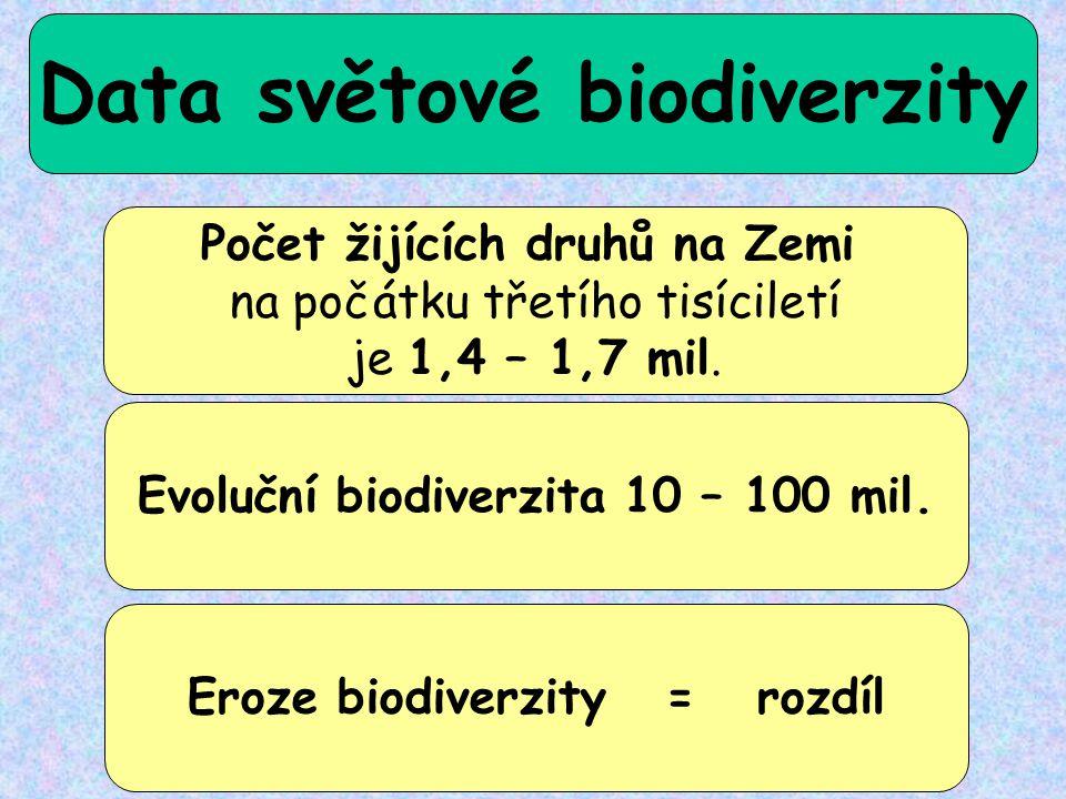 Data světové biodiverzity