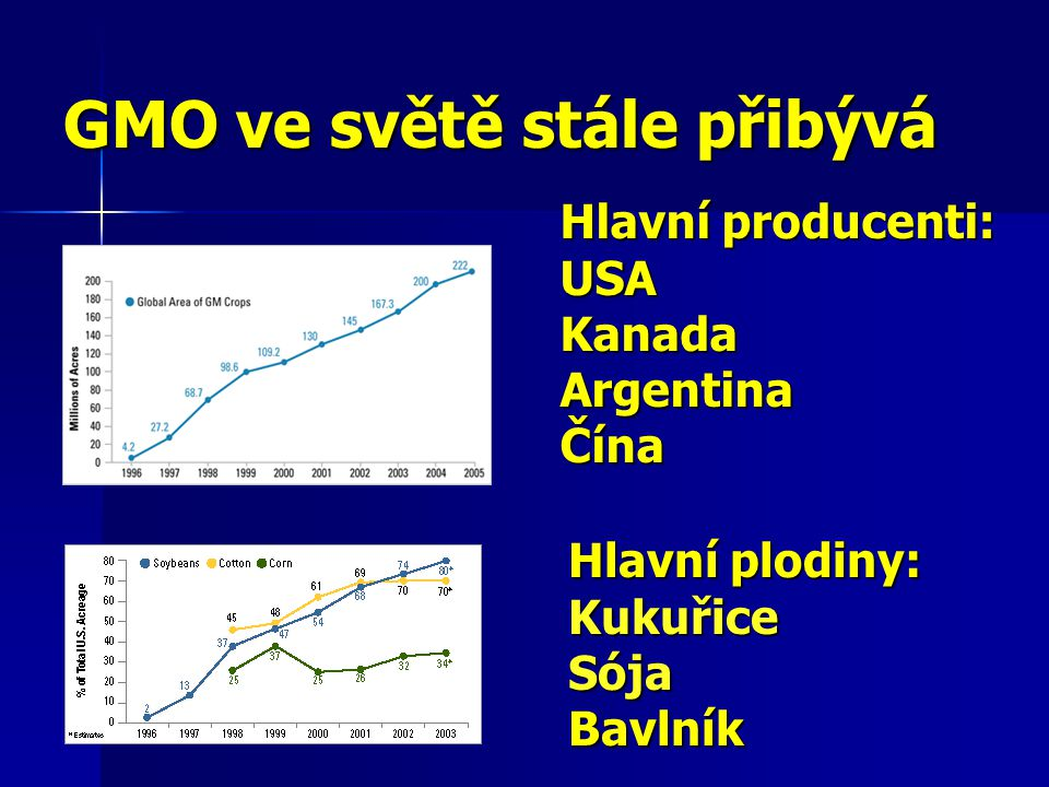 GMO ve světě stále přibývá