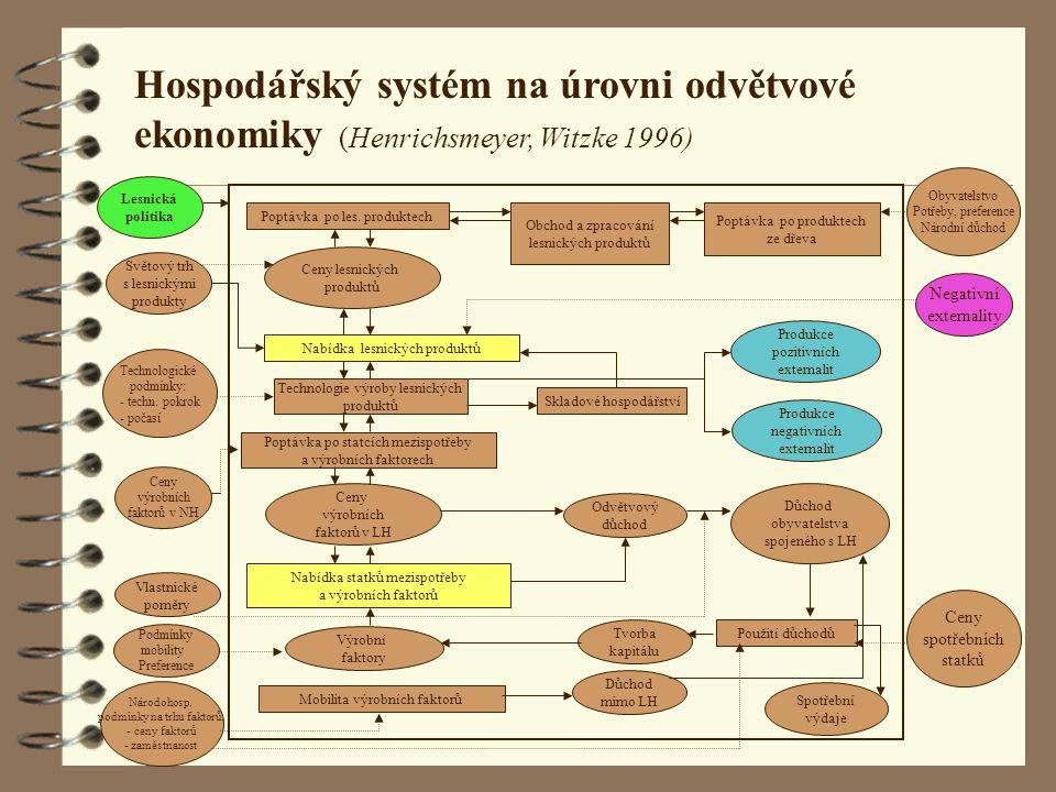 Hospodářský systém na úrovni odvětvové ekonomiky (Henrichsmeyer, Witzke 1996)