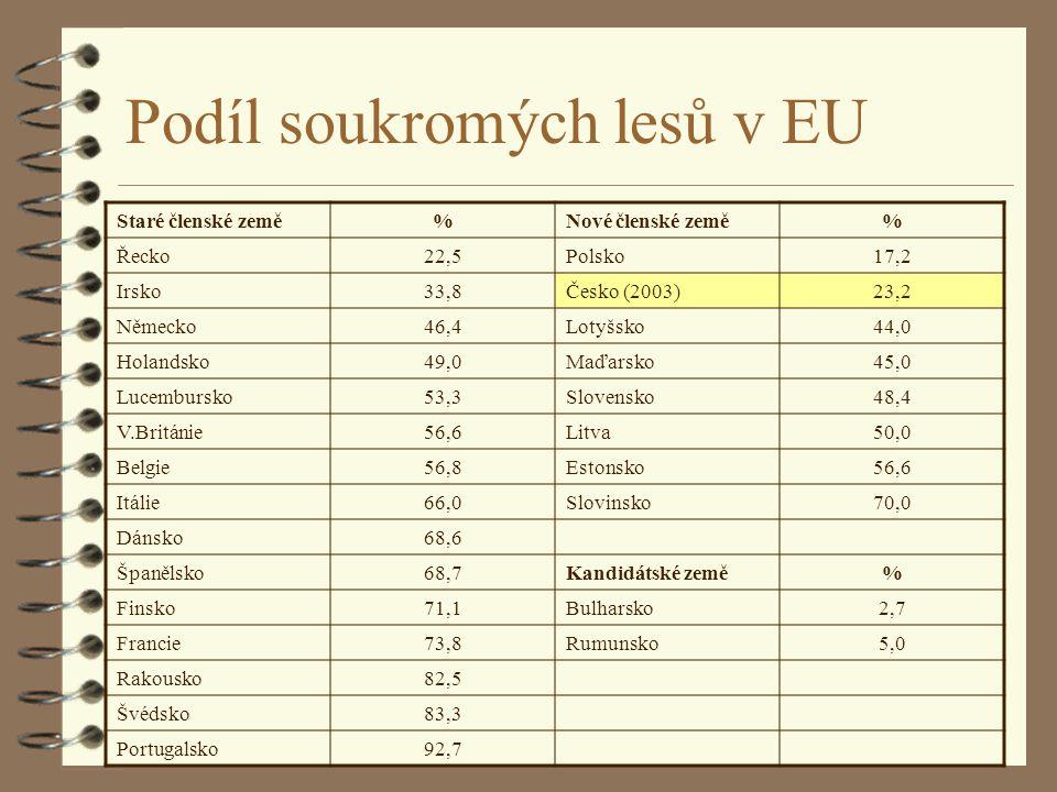Podíl soukromých lesů v EU
