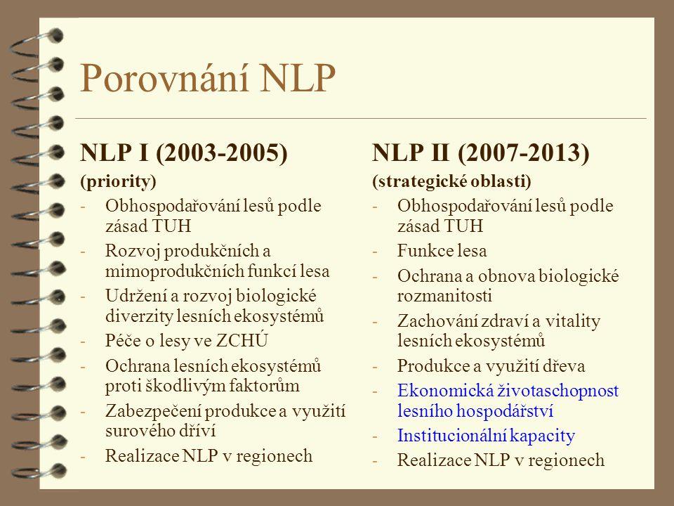 Porovnání NLP NLP I (2003-2005) NLP II (2007-2013) (priority)