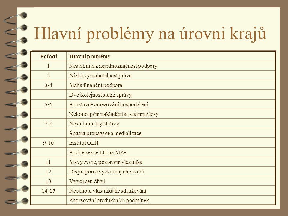 Hlavní problémy na úrovni krajů