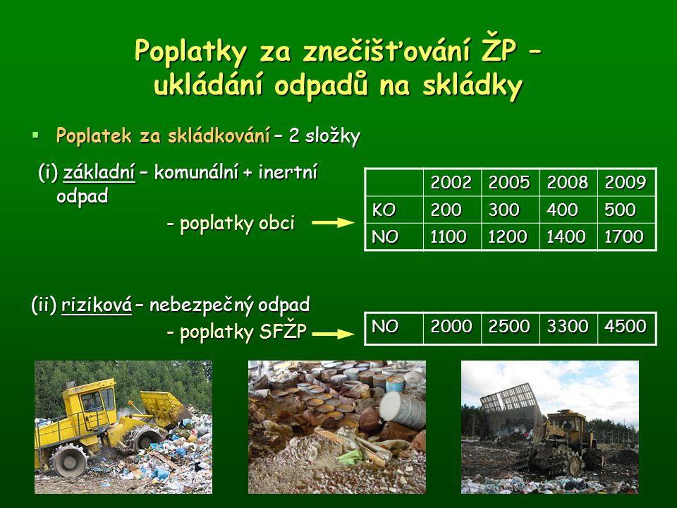 Poplatky za znečišťování ŽP – ukládání odpadů na skládky