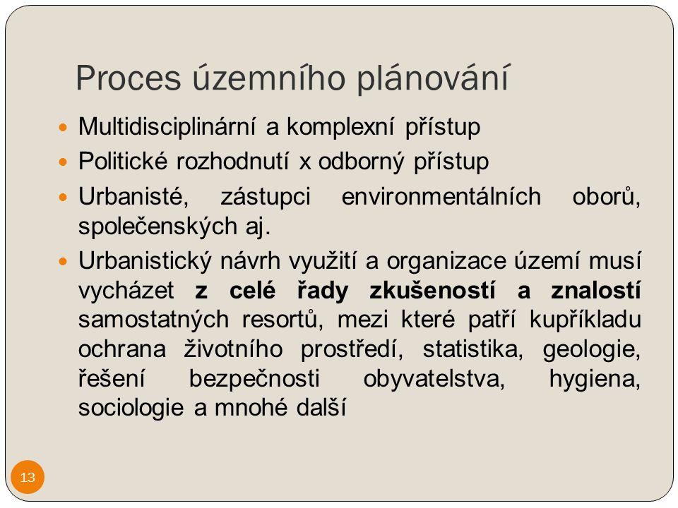 Proces územního plánování