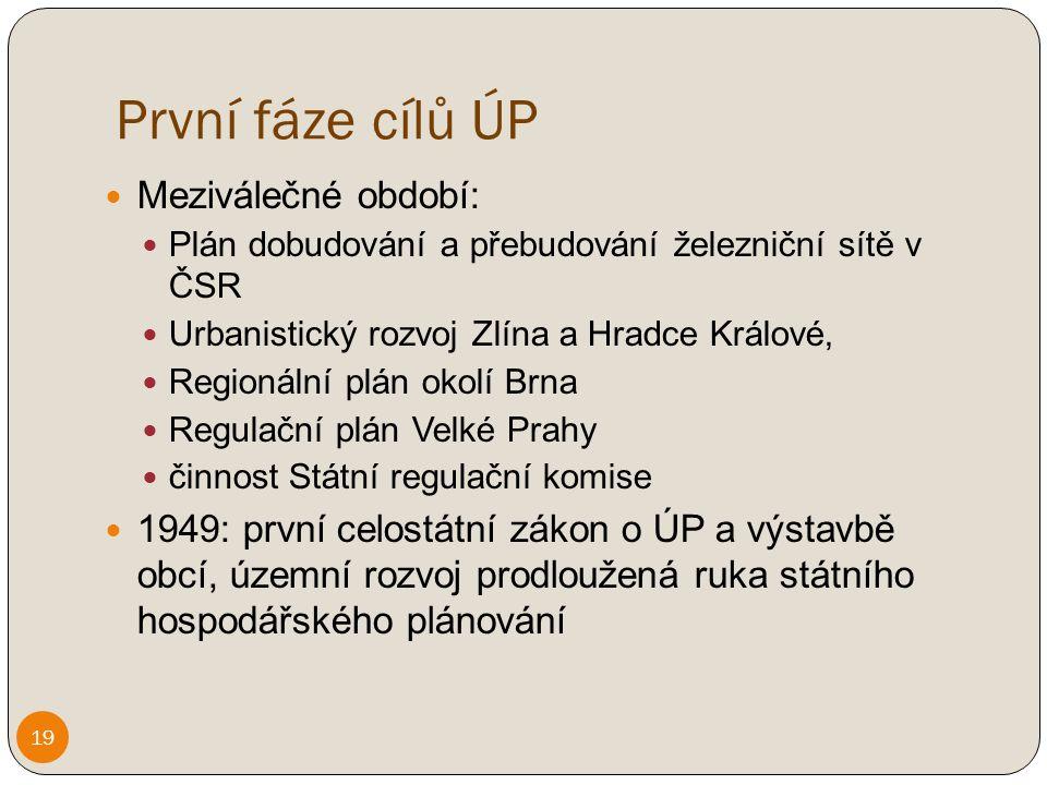 První fáze cílů ÚP Meziválečné období: