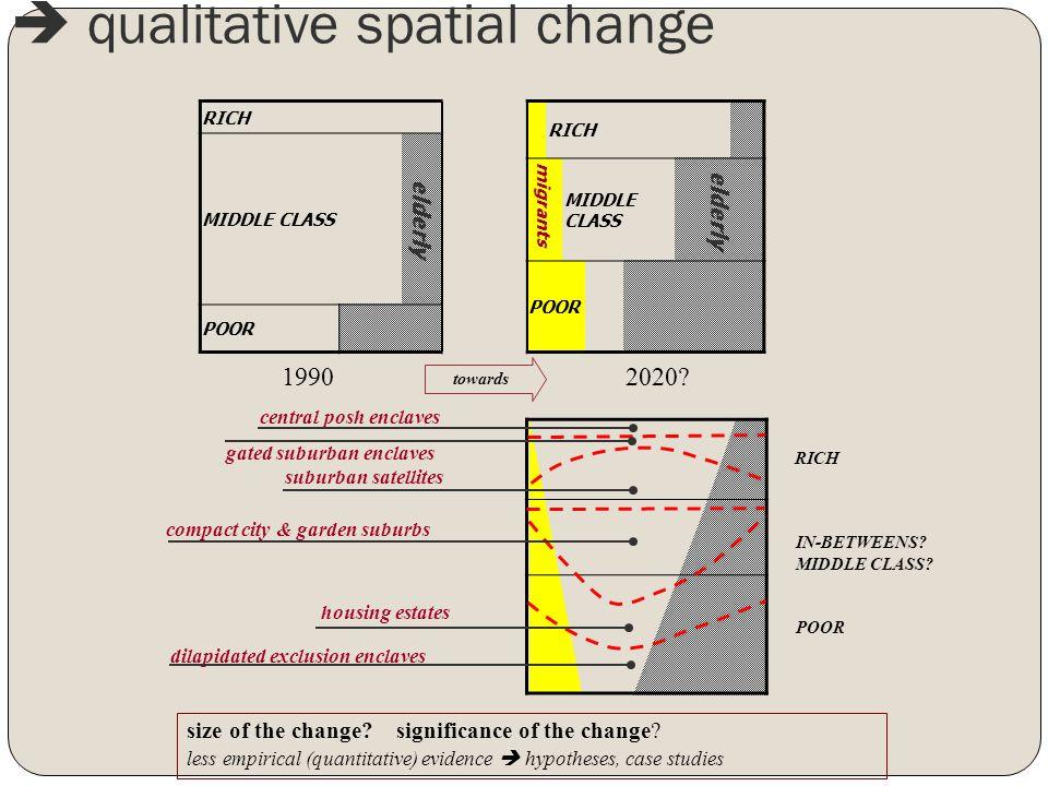  qualitative spatial change