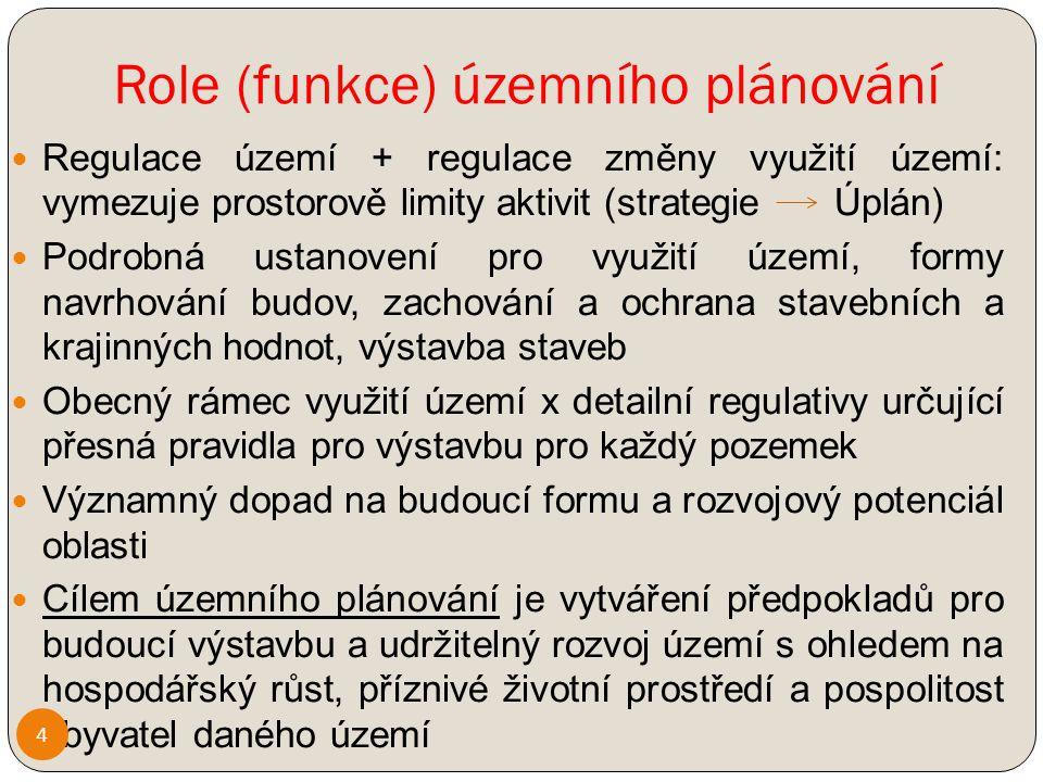 Role (funkce) územního plánování