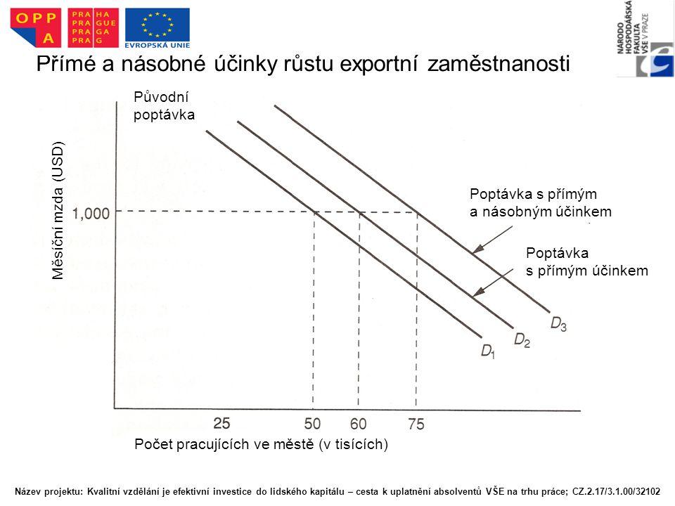 Přímé a násobné účinky růstu exportní zaměstnanosti