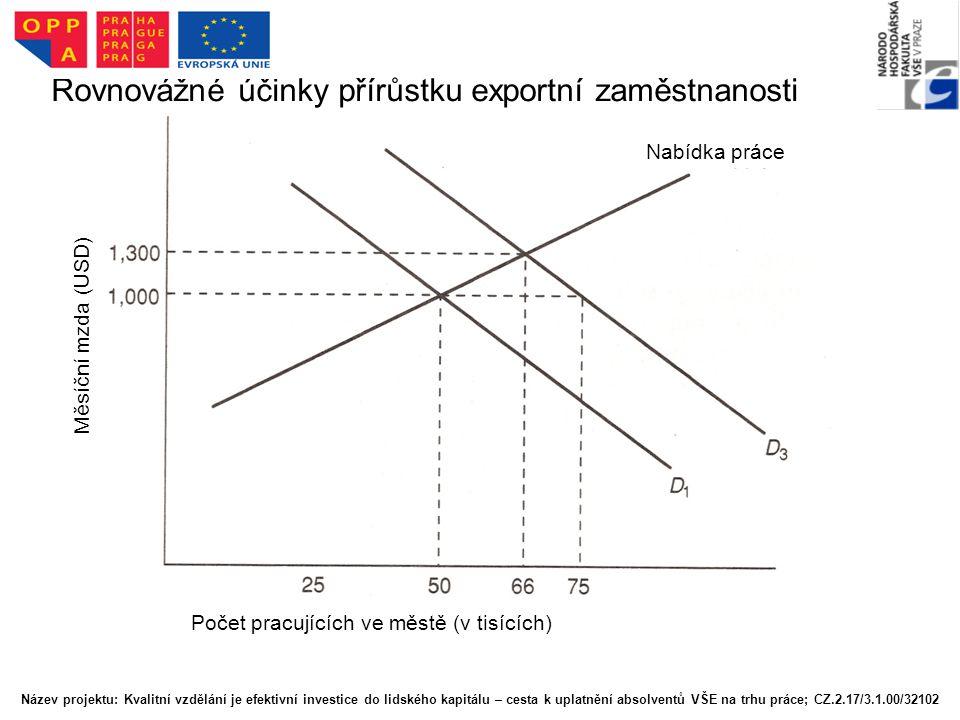 Rovnovážné účinky přírůstku exportní zaměstnanosti