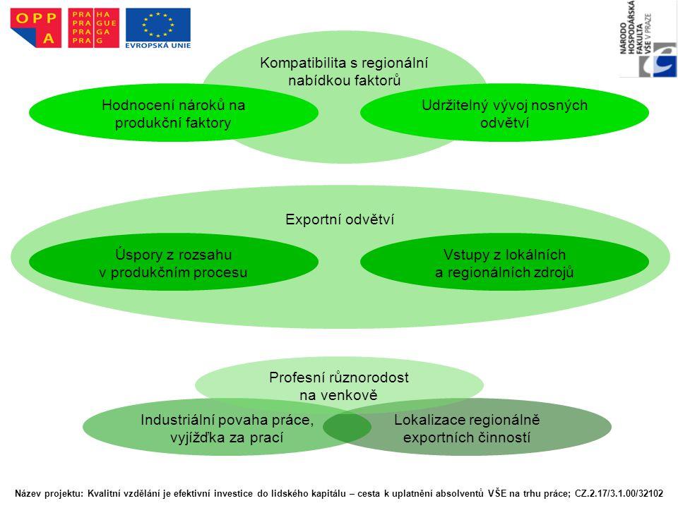 Regionální vývoj Kompatibilita s regionální nabídkou faktorů