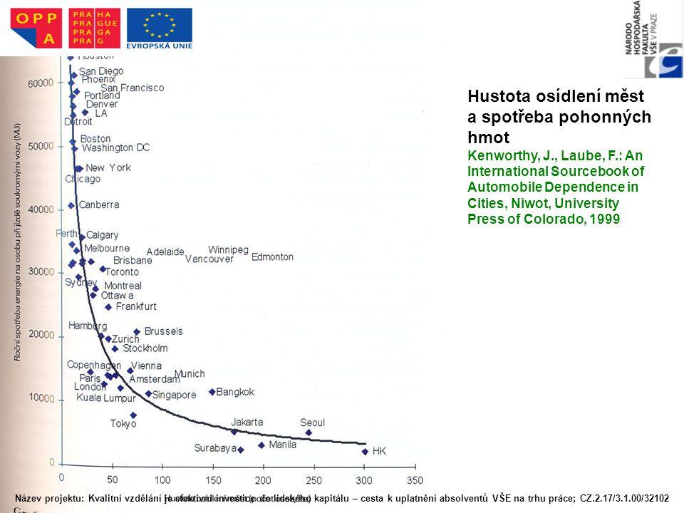 Hustota osídlení měst a spotřeba pohonných hmot