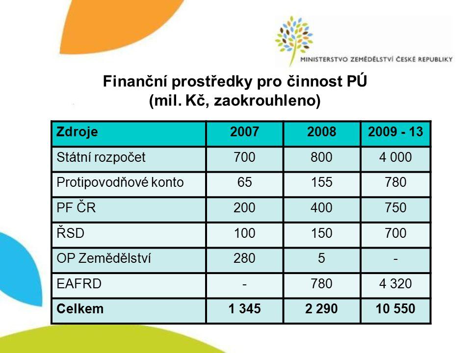 Finanční prostředky pro činnost PÚ (mil. Kč, zaokrouhleno)