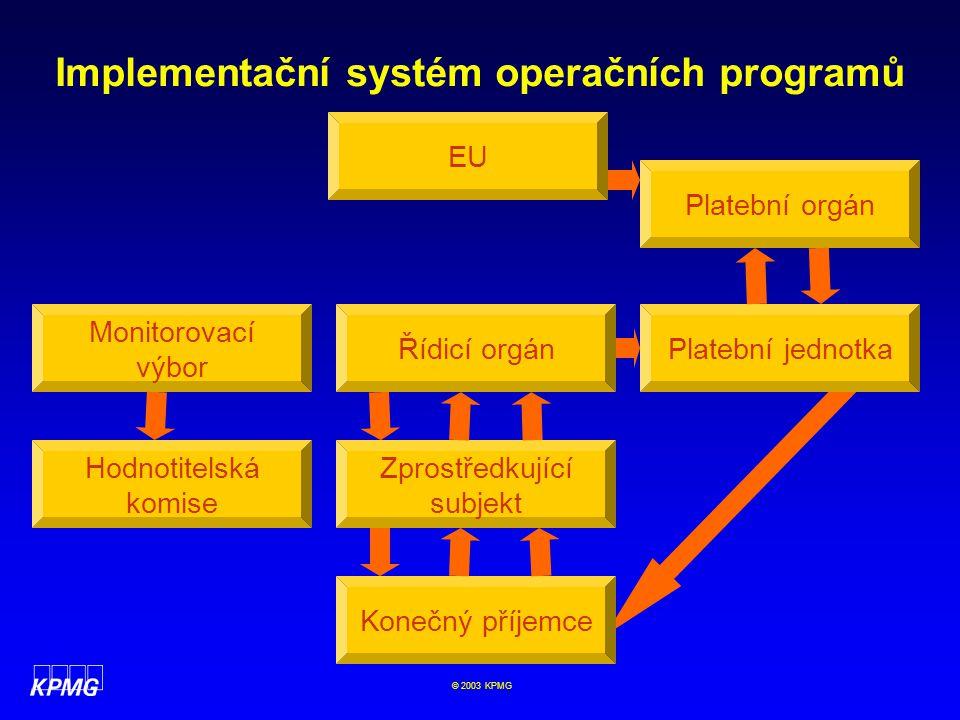 Implementační systém operačních programů