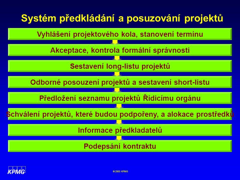 Systém předkládání a posuzování projektů
