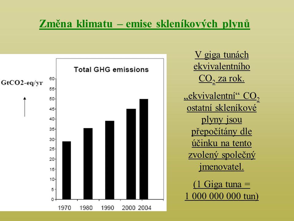 Změna klimatu – emise skleníkových plynů