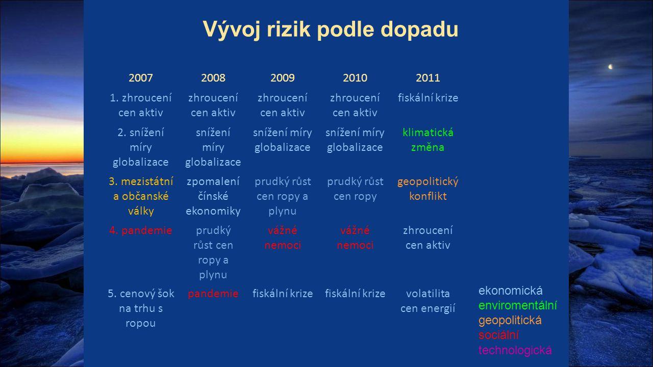 Vývoj rizik podle dopadu